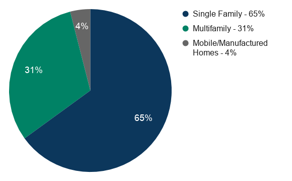 Pie chart showing percentage of housing stock by type: Single Family 65%; Multifamily 31%; Mobile homes 4%