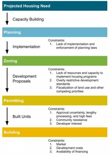 Graphic depicting the five stages of the residential planning and development process in California: 1. projected housing needs; 2. planning; 3. zoning; 4. permitting; 5. building