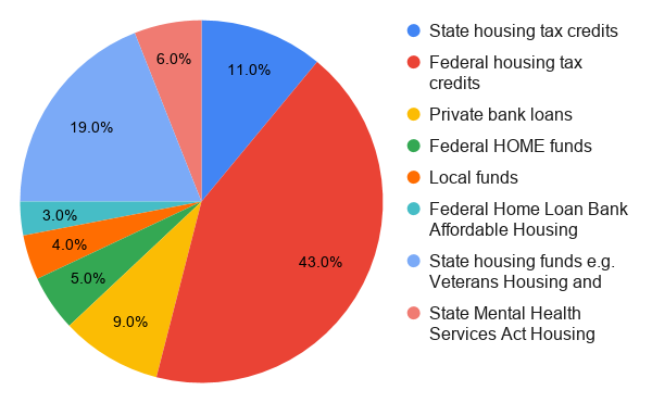 Pie chart showing sample funding mixes for affordable multifamily developments